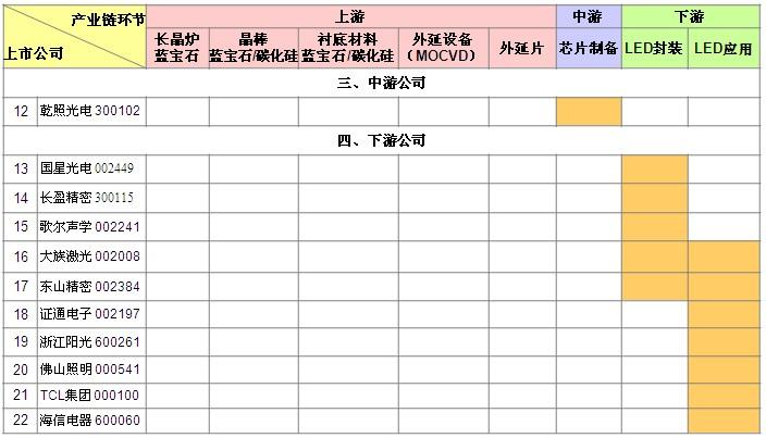 中国LED产业链布局