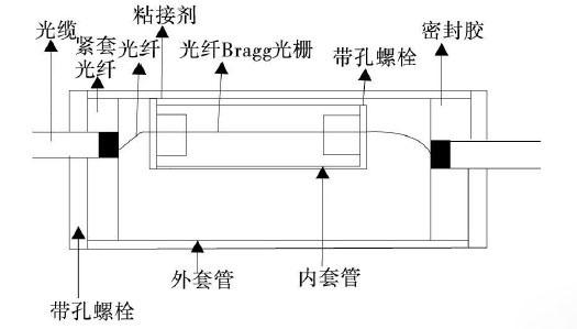 双管式光纤光栅温度传感器结构示意图