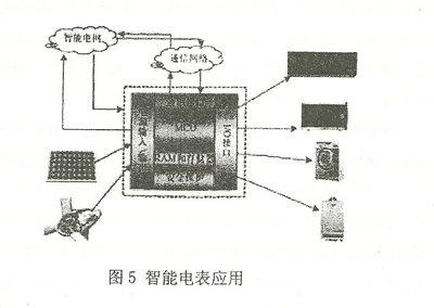 智能电网中的智能电表
