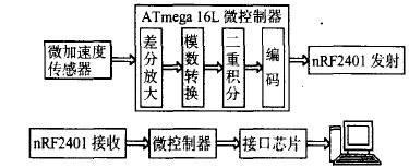 无线鼠标系统结构框图