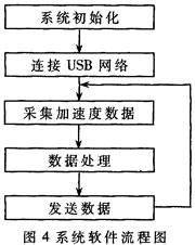 软件的流程图