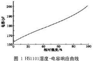 HS1101湿度-电容响应曲线