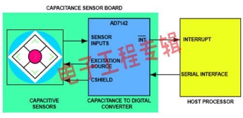 电容传感器在便携产品中的应用(电子工程专辑)