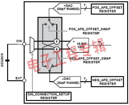 电容传感器在便携产品中的应用