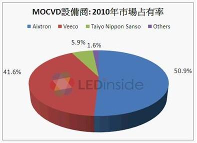 全球主要的MOCVD设备商市场占有率