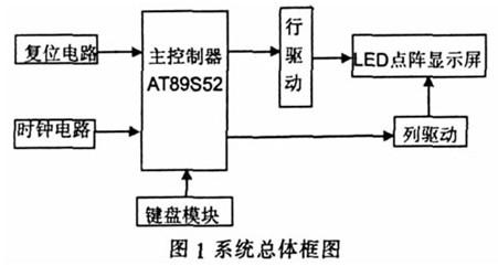 系统总框图