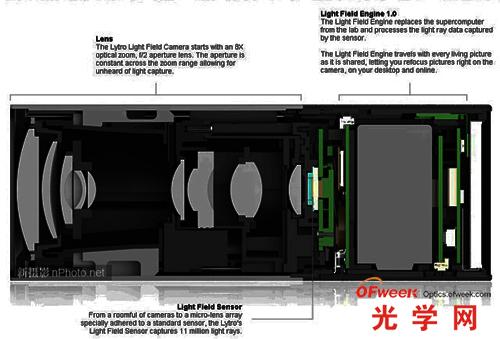 光场相机内部构造