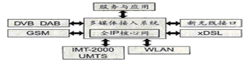 图:4g系统网络结构图