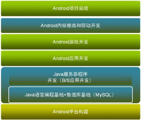 android算法和数据结构