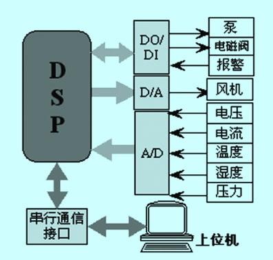 燃料电池发动机监控系统软件设计