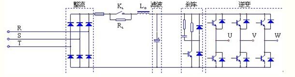 变频器输出端电源滤波器采用电感(L)滤波,抑制变频器输出的传导干扰和减少输出线上低频辐射干扰,使直接驱动的电机电磁噪声减小,使电机的铜损、铁损大幅减少。其原理图如图2所示。    购买了该类滤波器后,我们去现场进行了调试。由于对该类现场接触较少,技术人员准备不太充分,虽然增加了滤波器,但滤波效果仍不理想,在重载时仍存在干扰,DCS系统不能正常工作,变频器仍无法运行。于是我们对问题做了具体的分析。   变频器产生干扰的原因  图3 变频器主电路图   变频器主电路一般是交流—直流&mdash