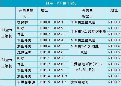 plc s7-300i/o地址分配接线图