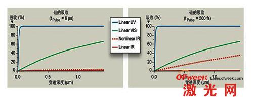 硅对能量密度为1J/cm2的激光脉冲的吸收曲线