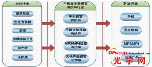为 防护屏产业结构-屏 行天下 东莞形成完整产业链
