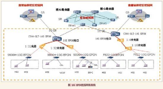 10g epon校园网络架构