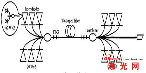 室成功实现全光纤结构的光纤激光器kw级高功率输出