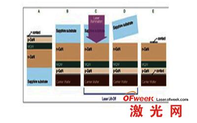 典型的垂直结构led芯片制备流程