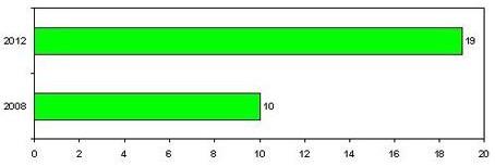 全球LED驱动IC市场值预测