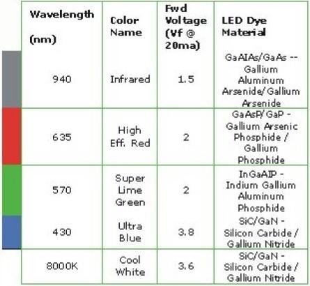 LED 几种基本颜色的比色图表