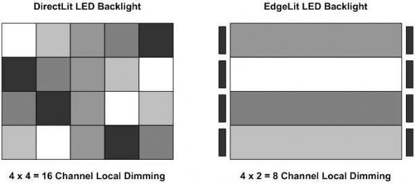 侧下式及直下式的区域调光