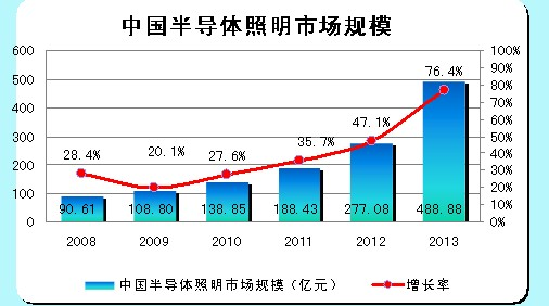 中国半导体照明市场规模
