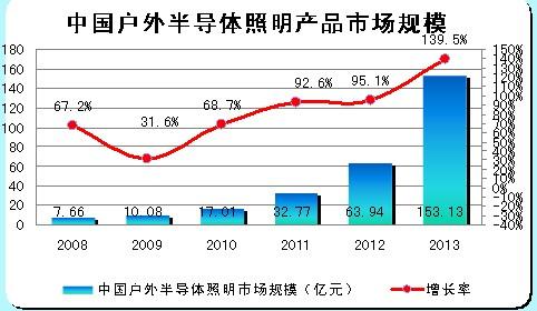 中国户外半导体照明产品市场规模