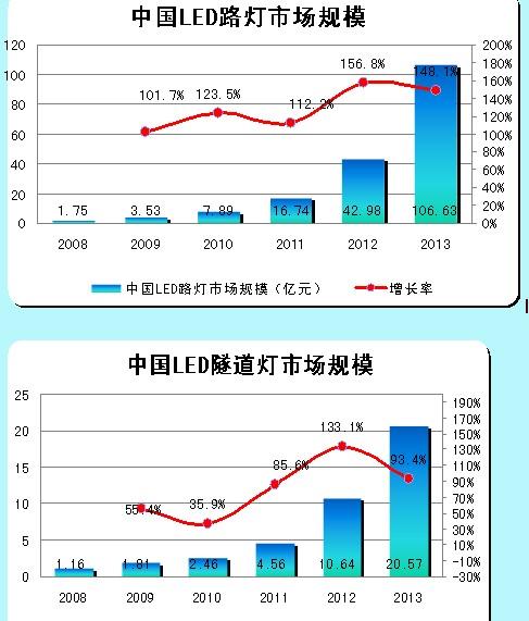 中国LED路灯市场规模