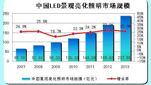 中国LED景观亮化照明市场规模