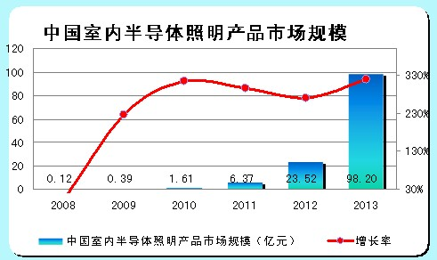 中国室内半导体照明市场规模