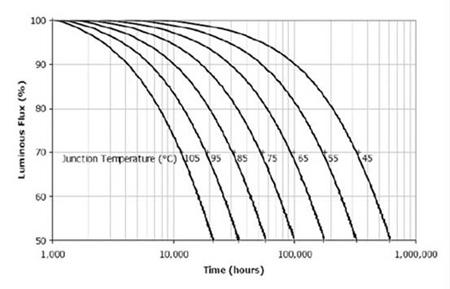 Cree公司的LED的光衰曲线