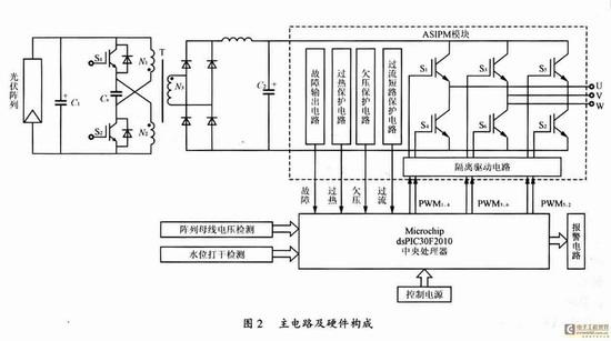 下文设计了一种基于数字信号控制器(DSC)结构的光伏水泵系统。系统以Mimochip公司最新推出的dsPIC30F2010芯片为核心,采用一种实用的最大功率点跟踪(MPPT)控制方式,实现了太阳电池的真正的最大功率跟踪(TMPPT)功能;系统主电路DC/DC部分采用结构新颖的推挽正激电路,DC/AC部分采用具有完善保护功能的一体化智能功率模块(ASIPM)。实践证明该系统具有体积小,重量轻,运行可靠稳定等特点。 关键词:变频器;太阳能光伏阵列;推挽正激;恒定电压跟踪;最大功率点跟踪:光伏水泵 0引言 我国