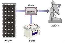 太阳能光伏系统的组成和原理