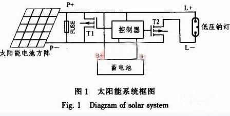太阳能电源低压钠灯智能控制器工作原理