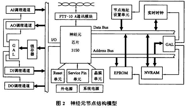 3) 软件设计 按照模块化结构化设计原则,C S 2 0 0 3的软件模块 由 3部分组成。 节点内部的数据采集与处理程序模块,由节点开 发软件 NodeBuilder 、节点 映像软件LonManagerProfile和网络安装维护软件 LonMaker 实现。 上位监控计算机运行的组态监控软件模块, 由上位组态监控软件 VCSC结合网络通信软件 LonManager DDE Server 实现。 可以在客户端浏览器访问到现场数据的远程实时监视软件模块。 上位组态监控 软件(VCSC) 是基于 Vi