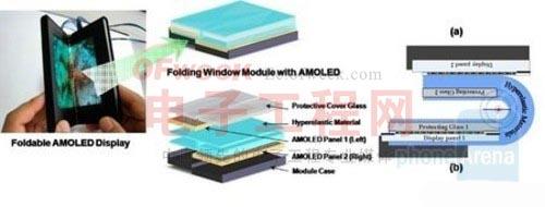 可折叠AMOLED技术