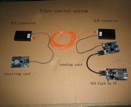 使用光纤的控制系统连接
