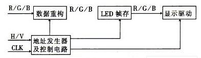 显示控制电路框图