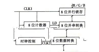 数据重构电路
