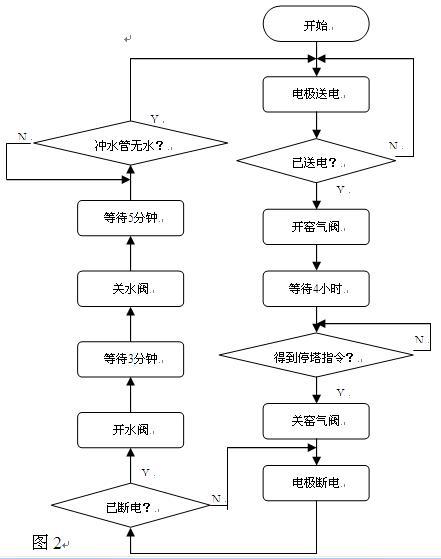 控制过程的步骤包括