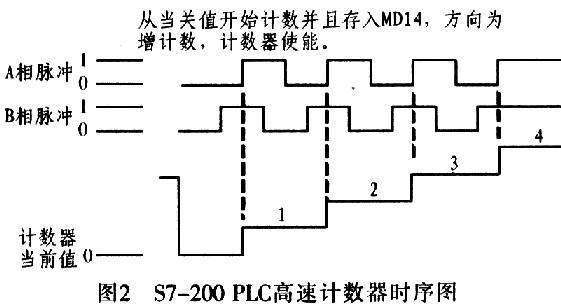 光电编码器和伺服电机同轴连接,伺服电机旋转带动光电编码器产生连续
