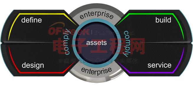Mentor Graphics推出最新Capital工具,覆盖范围扩展至电气设计领域之外