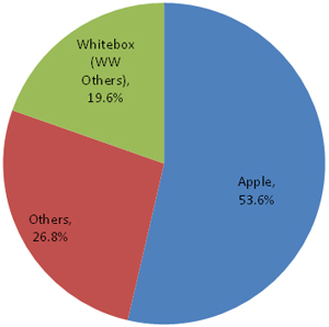 2011年第一季度全球平板电脑市占率分析