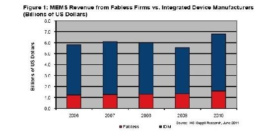 2006-2010年IDM与无晶圆制造半导体公司的MEMS营业收入