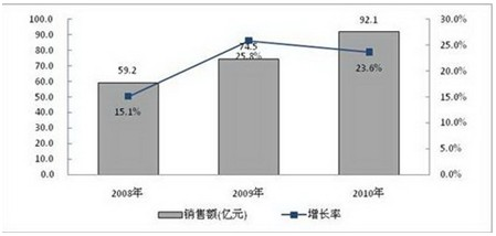 2008-2010年中国LED显示屏市场规模与增长