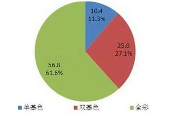 2010年中国LED显示屏市场结构