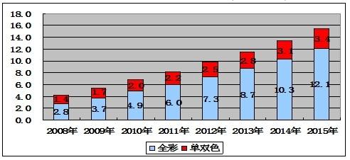 2008-2015年中国LED显示屏驱动芯片市场规模与预测