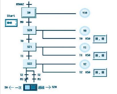接口 应用 实务 人机 图形/表3 plc数值表示及图形监控组件设置及格式...
