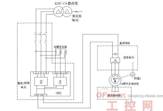 由接线图可知,转子变频由整流变压器、整流/回馈单元、逆变单元以及图片