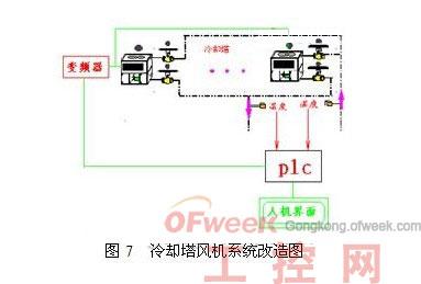 (4)风机盘管冷/热量交换控制