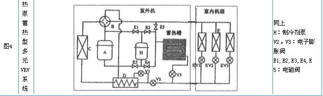 多元变频VRV空调系统的控制原理 1. VRV空调系统的定义及控制原理   VRV空调系统是在电力空调系统中,通过控制压缩机的制冷剂循环量和进入室内换热器的制冷剂流量,适时地满足室内冷热负荷要求的高效率冷剂空调系统。VRV空调系统需采用变频压缩机、多极压缩机、卸载压缩机或多台压缩机组合来实现压缩机容量控制;在制冷系统中需设置电子膨胀阀或其它辅助回路,以调节进入室内机的制冷剂流量;通过控制室内外换热器的风扇转速积,调节换热器的能力。在变频调速和电子膨胀阀技术逐渐成熟之后,VRV空调系统普遍采用变频压缩机和电
